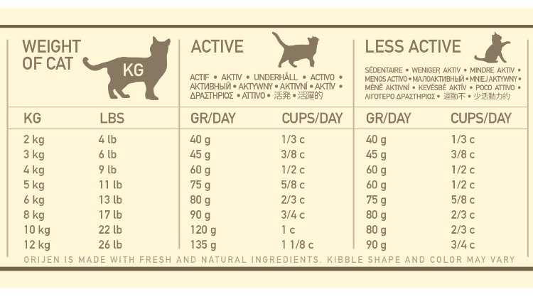 cat nutrition chart