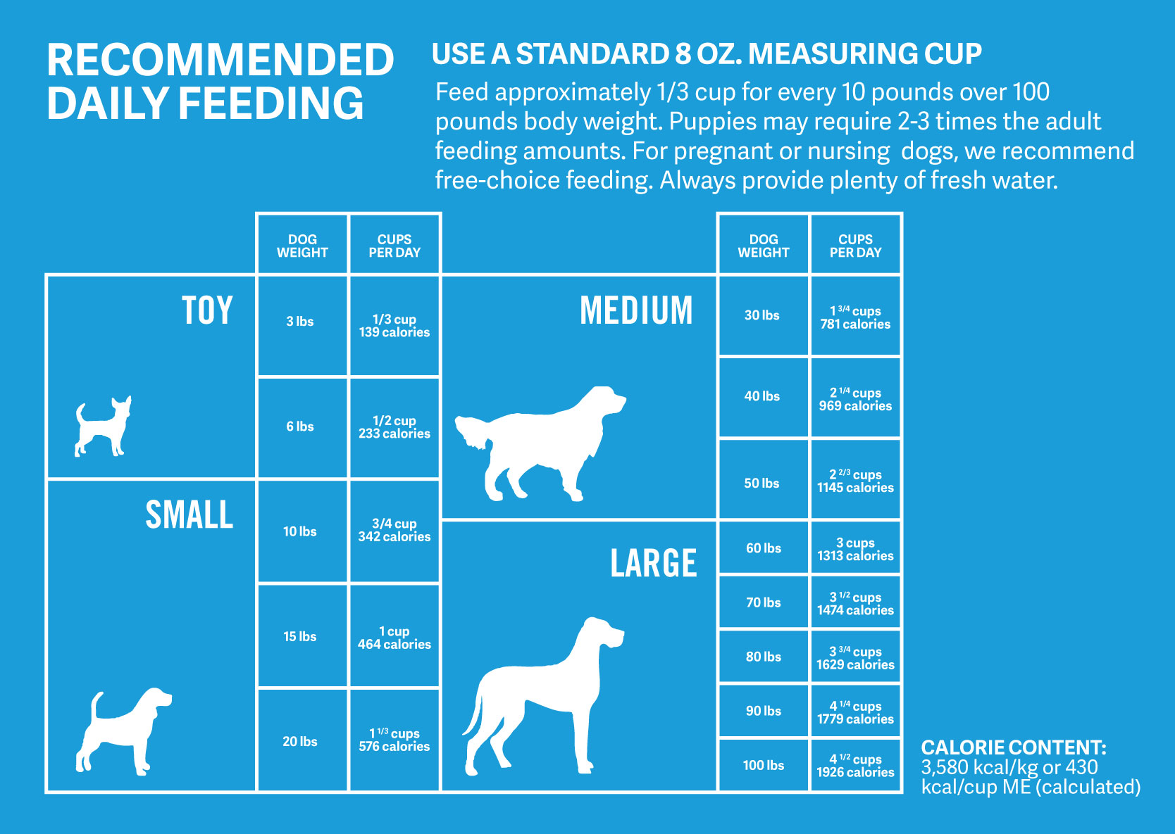 dog food guide by weight